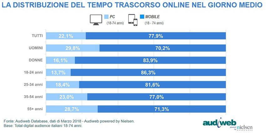 tempo trascorso online nel giorno medio