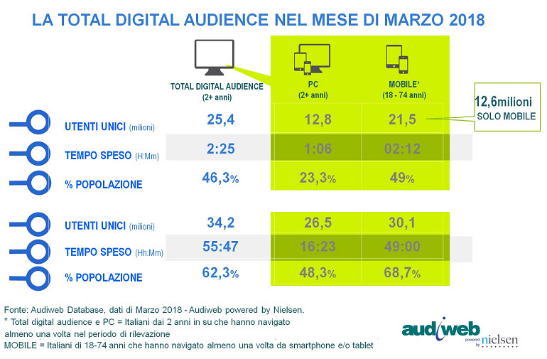 total digital audience marzo2018