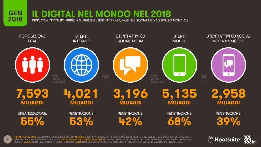 l digital nel mondo 2018
