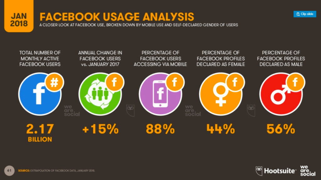 facebook_usage_digital2018