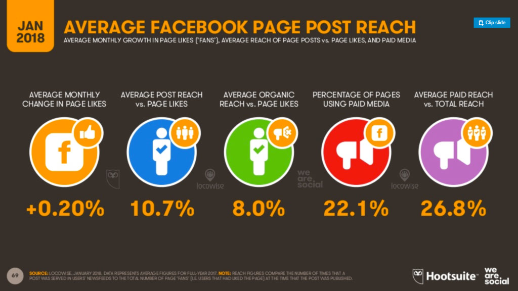fb post reach_digital2018