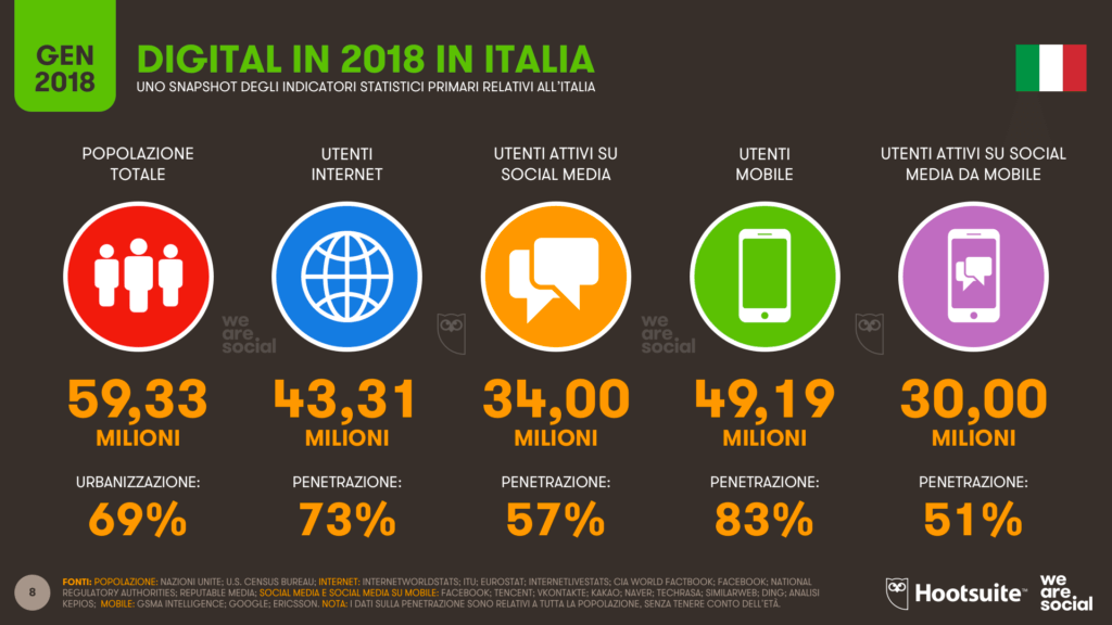 digital in italia_digital2018