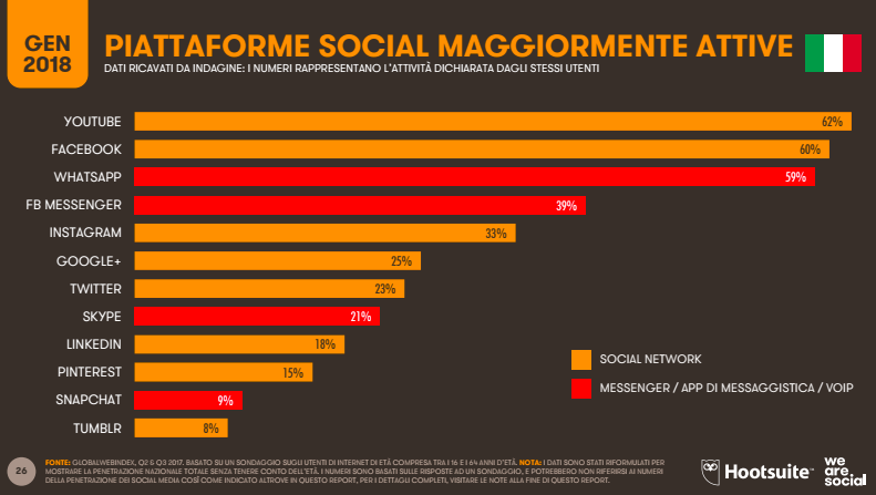 piattaforme social più attive in italia_digital2018